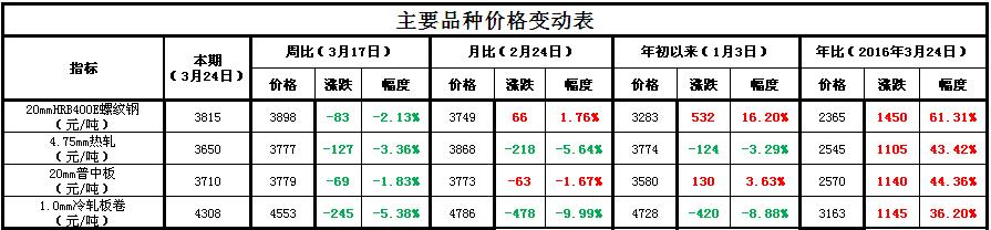 3月27日钢市早报:钢坯两天大跌120,钢价已逼近成本线!