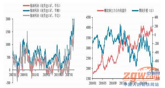 重磅:2018年度钢材价格走势预测图片