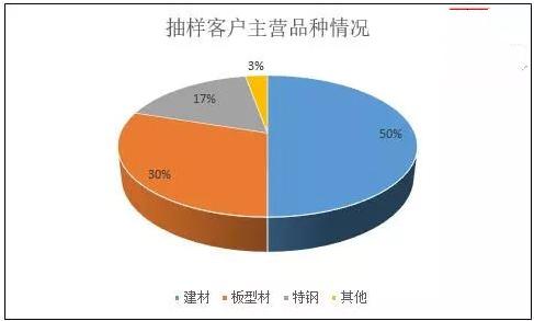"""2018年钢价能否延续涨势再创新高?""""/"""