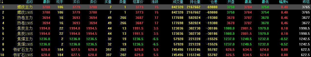 3.18中钢网期货早报:下方支撑较强,预计期螺续涨