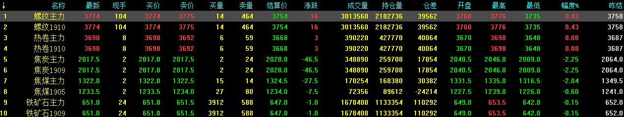 4.10中钢网期货日报:蓄势调整上涨走势,预计期螺震荡