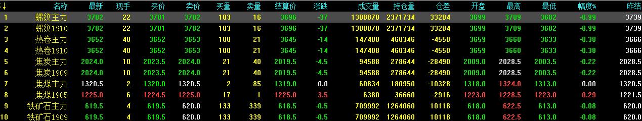 4.19中钢网期货早报:终端需求消耗有限,预计期螺续跌