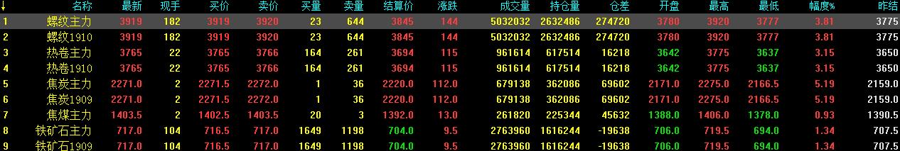 5.22中钢网期货日报:钢厂现货源紧缺,预计期螺续涨