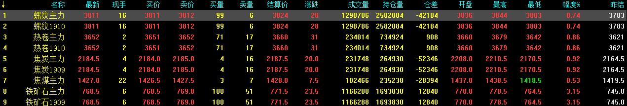 6.12中钢网期货早报:多头力量激发猛烈,预计期螺续涨