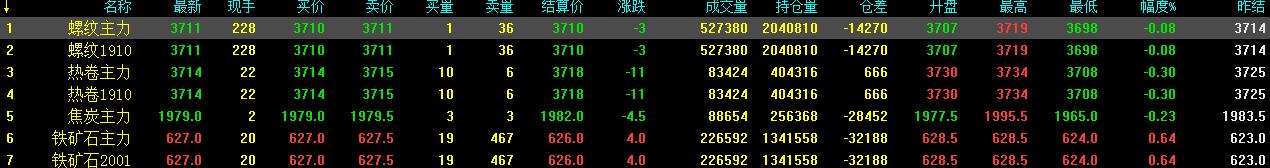 8.19中钢网期货早报:触底后反弹,预计期螺小幅上涨