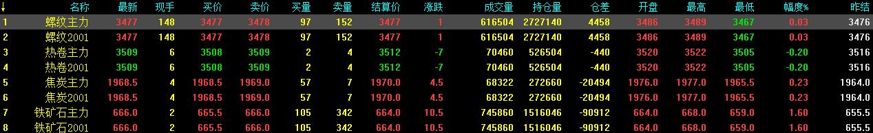 9.12中钢网期货早报:波段性下跌消化结束,预计期螺续涨