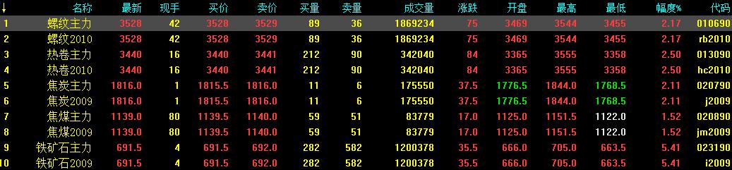 5.19中钢网期货早报:两会前利好提振,预计期螺续涨