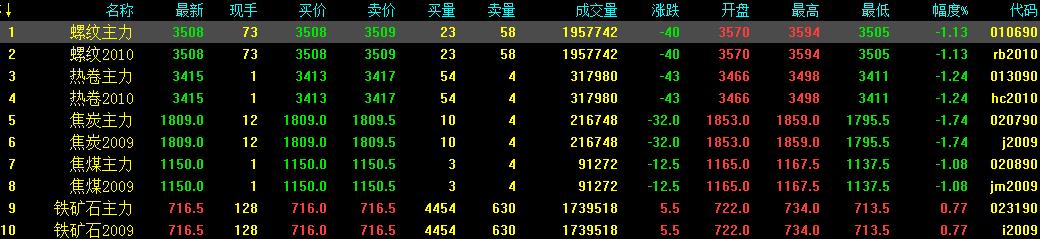 5.22中钢网期货日报:两会利好释放有限,预计期螺继续震荡
