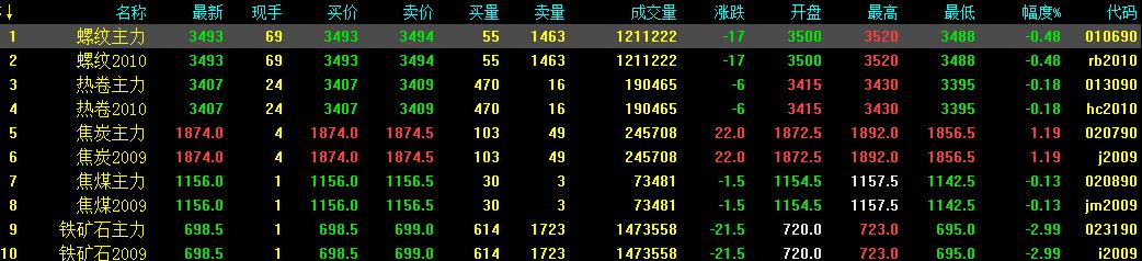 5.26中钢网期货日报:央行释放不及预期,预计夜盘期螺续震荡