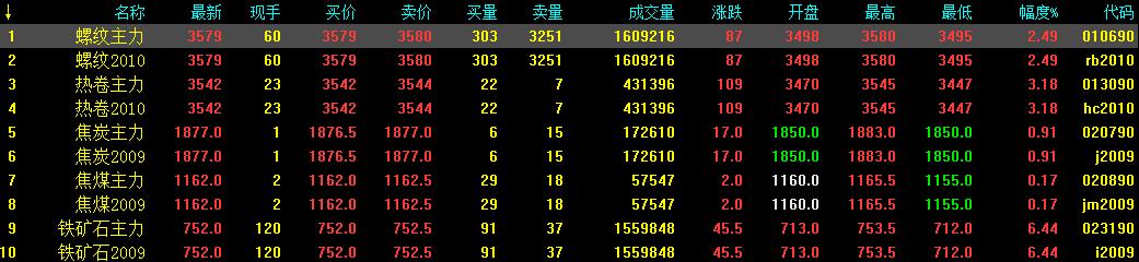 5.29中钢网期货日报:央行再度释放利好,预计夜盘期螺小涨