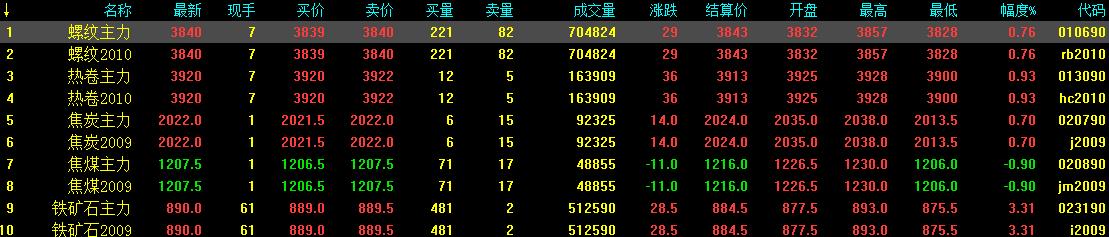 8.4中钢网期货日报:基建持续放量,预计期螺续涨