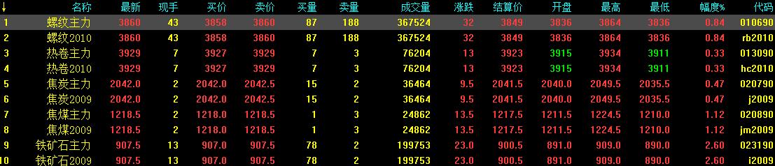 8.6中钢网期货早报:利好消息提振,预计期螺震荡上涨