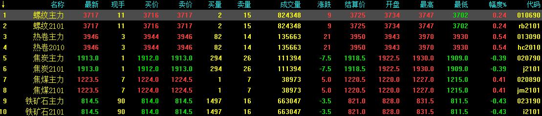 8.27中钢网期货日报:市场成交有限,预计期螺高位震荡