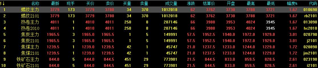 8.31中钢网期货日报:旺季预期较好,预计期螺续涨