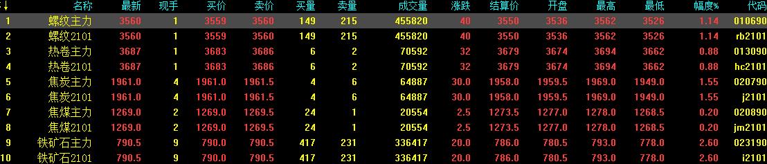9.30中钢网期货早报:节前备货需求,预计期螺震荡小涨