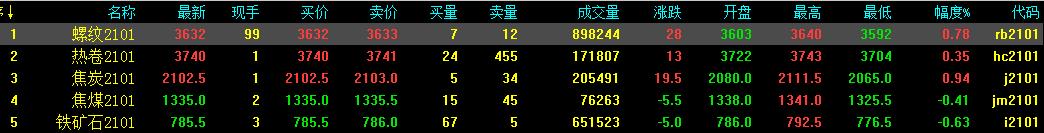 10.16中钢网期货日报:焦炭再提涨,预计期螺震荡调整