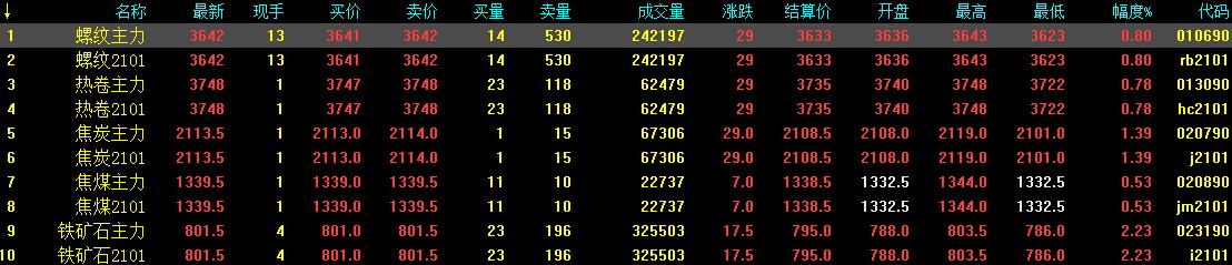 10.19中钢网期货早报:宏观消息提振,预计期螺小涨