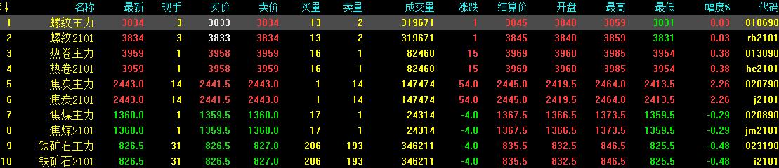11.16中钢网期货早报:现货成交差,预计期螺震荡下调!