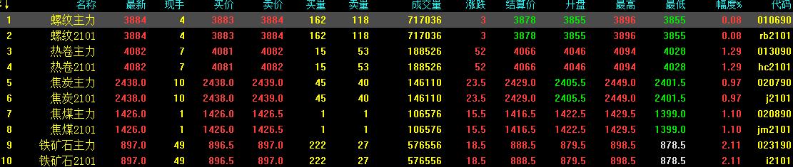 11.26中钢网期货日报:宏观提振再,预计期螺震荡调整