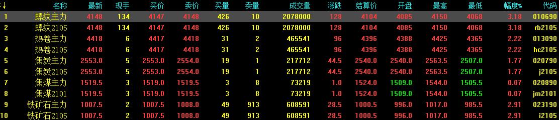 12.16中钢网期货日报:铁矿石支撑强,预计期螺震荡小涨