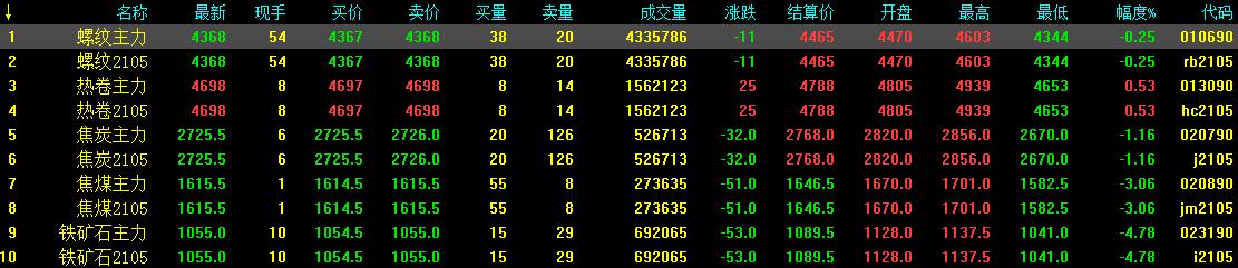 12.22中钢网期货日报:宏观消息利空,预计期螺小跌