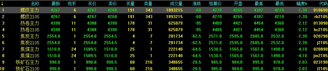 1.29中钢网期货日报:库存压力大,预计期螺震荡下跌