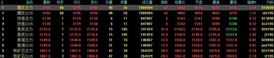 3.25中钢网期货日报:市场成交放量,预计期螺小涨