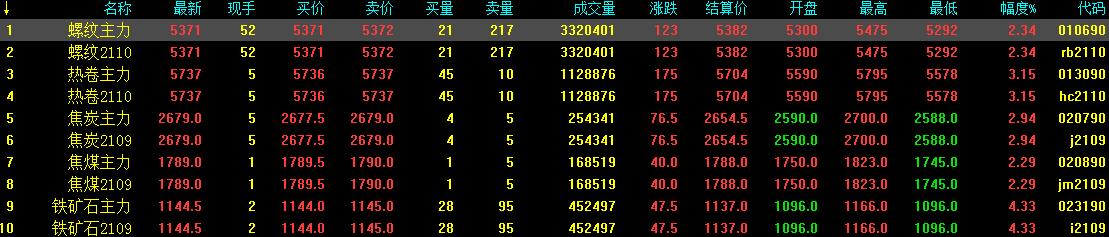 4.26中钢网期货日报:宏观经济提振,预计期螺涨