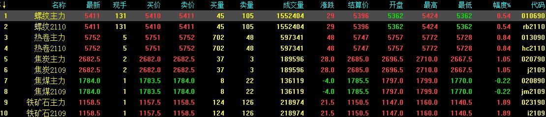 4.27中钢网期货日报:节前有备货,预计期螺小涨