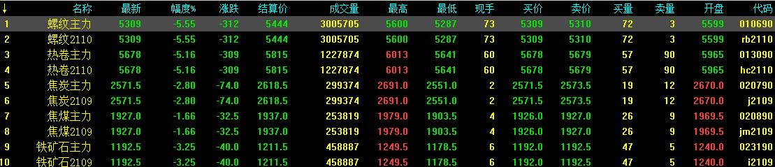 5.19中钢网期货日报:受美股大跌,预计期螺下调